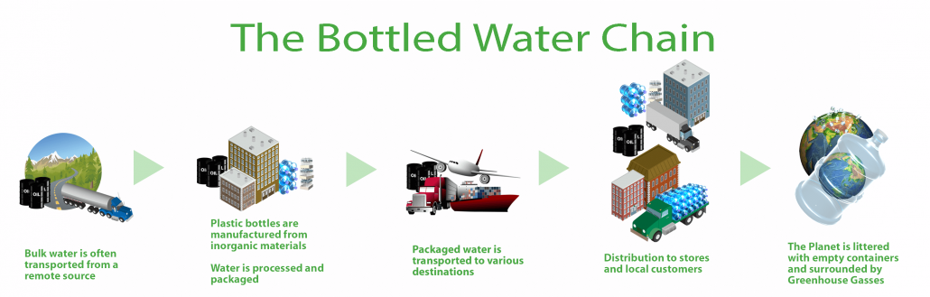 Bottled-Water-Chain